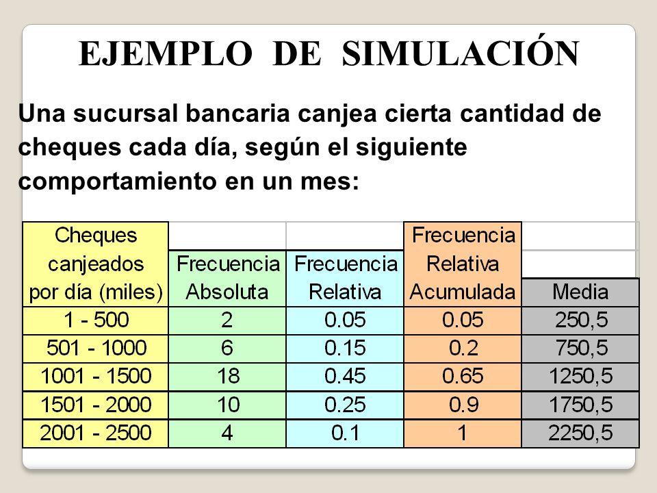EJEMPLO DE SIMULACIÓN Una sucursal bancaria canjea cierta cantidad de cheques cada día, según el siguiente comportamiento en un mes: