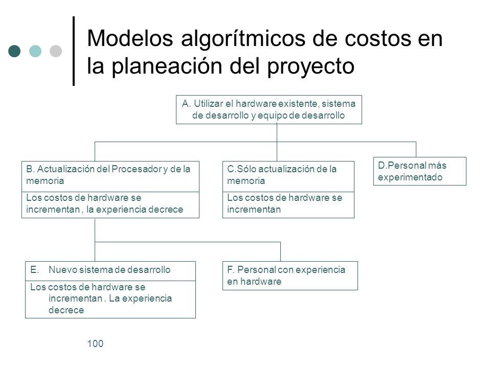 Modelos algorítmicos de costos en la planeación del proyecto