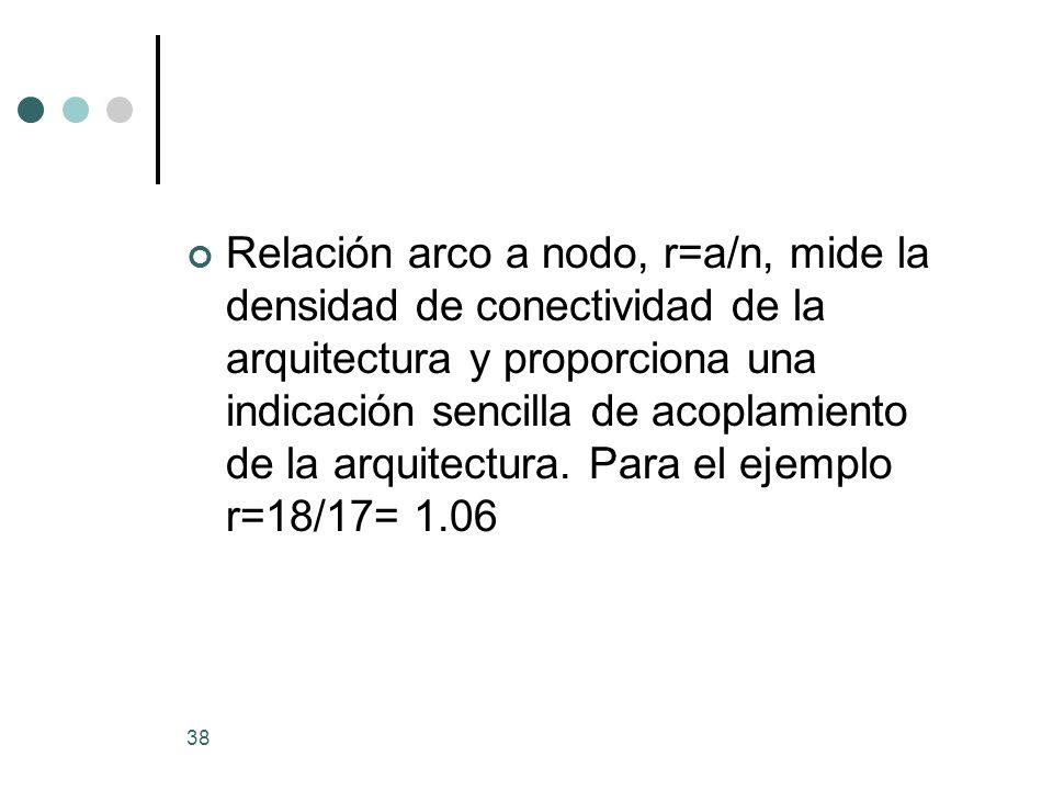 Relación arco a nodo, r=a/n, mide la densidad de conectividad de la arquitectura y proporciona una indicación sencilla de acoplamiento de la arquitectura.