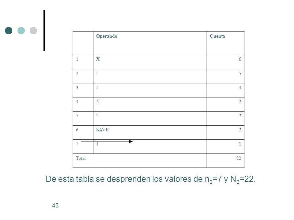 De esta tabla se desprenden los valores de n2=7 y N2=22.
