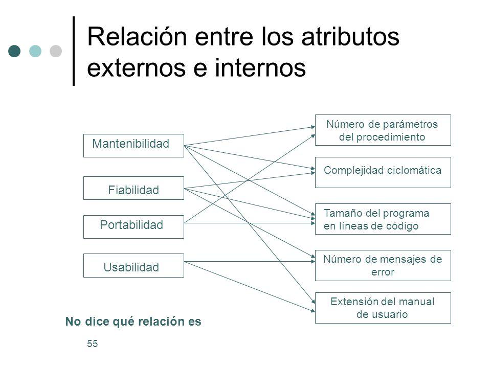 Relación entre los atributos externos e internos