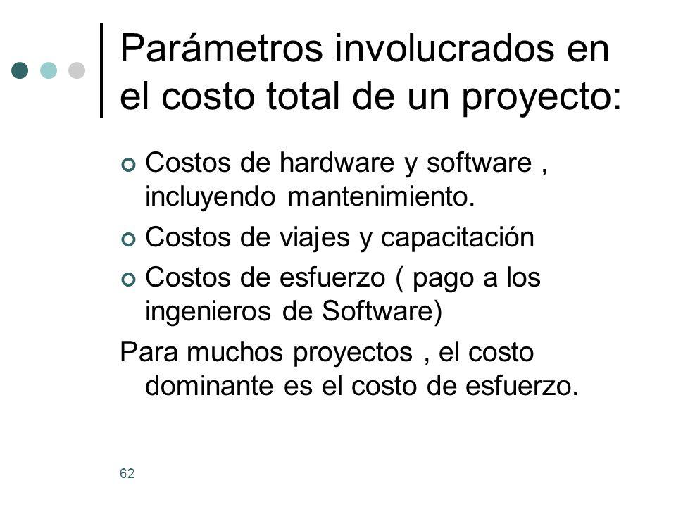 Parámetros involucrados en el costo total de un proyecto:
