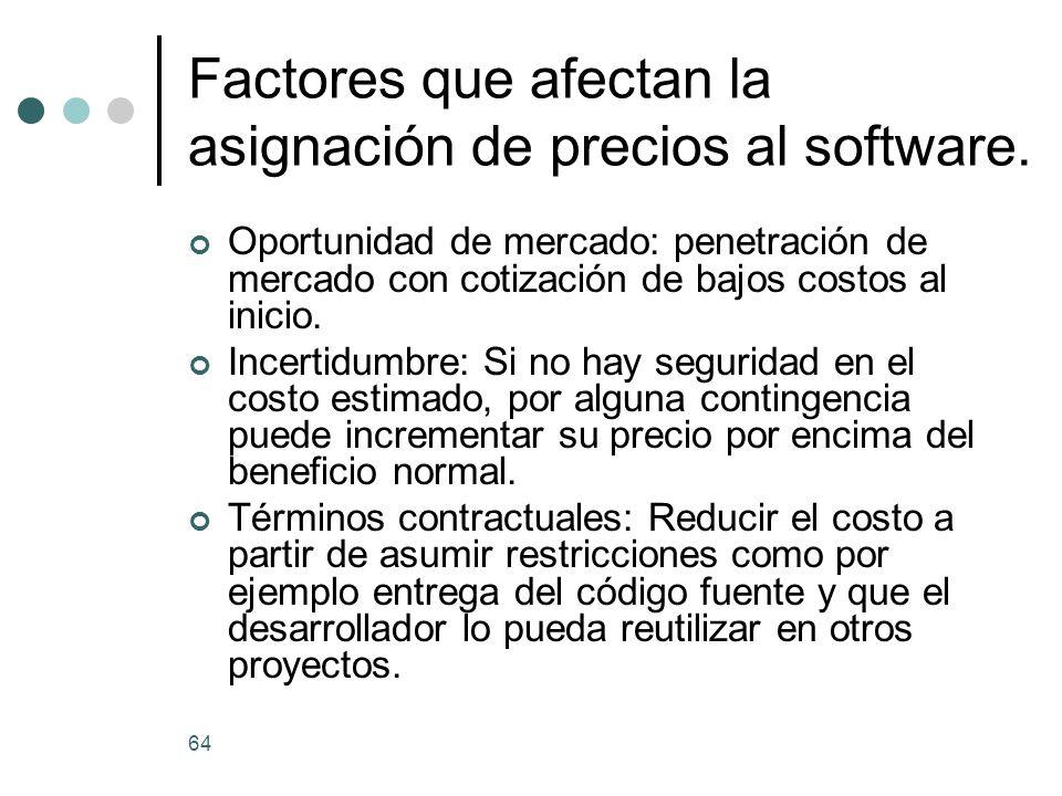 Factores que afectan la asignación de precios al software.