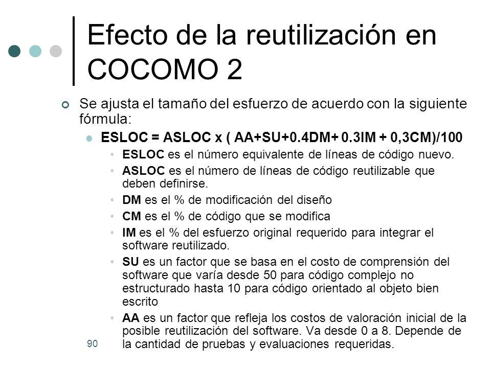 Efecto de la reutilización en COCOMO 2