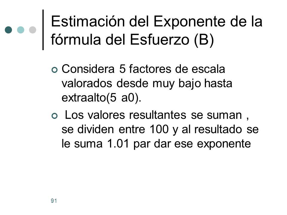 Estimación del Exponente de la fórmula del Esfuerzo (B)