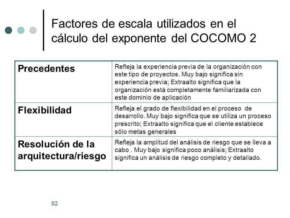 Factores de escala utilizados en el cálculo del exponente del COCOMO 2