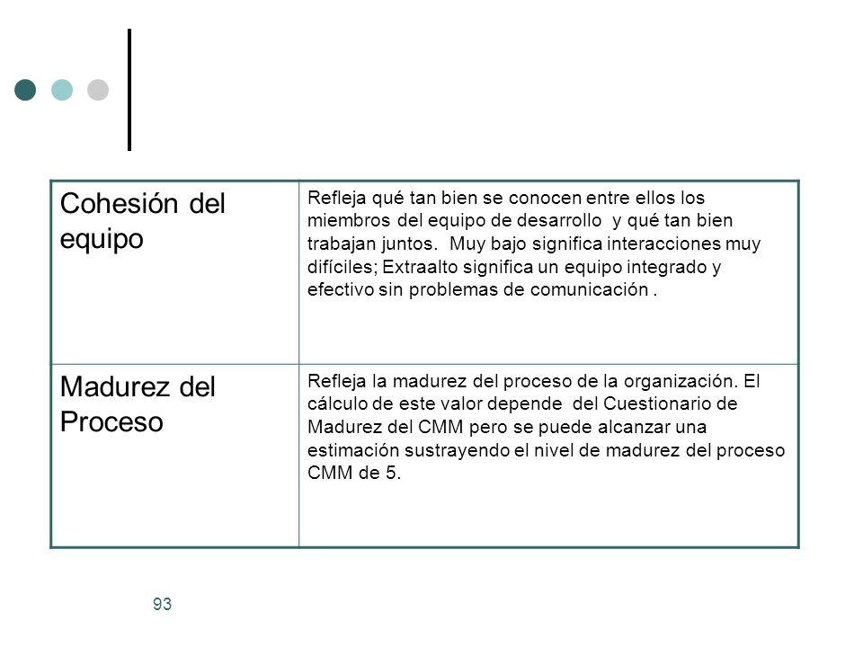Cohesión del equipo Madurez del Proceso