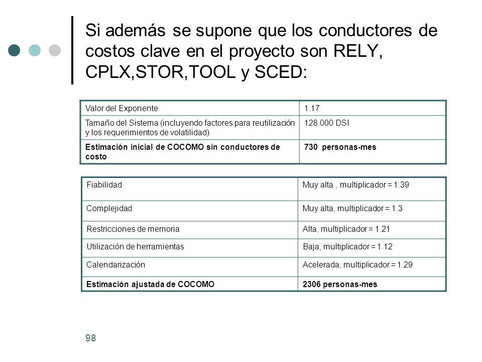Si además se supone que los conductores de costos clave en el proyecto son RELY, CPLX,STOR,TOOL y SCED: