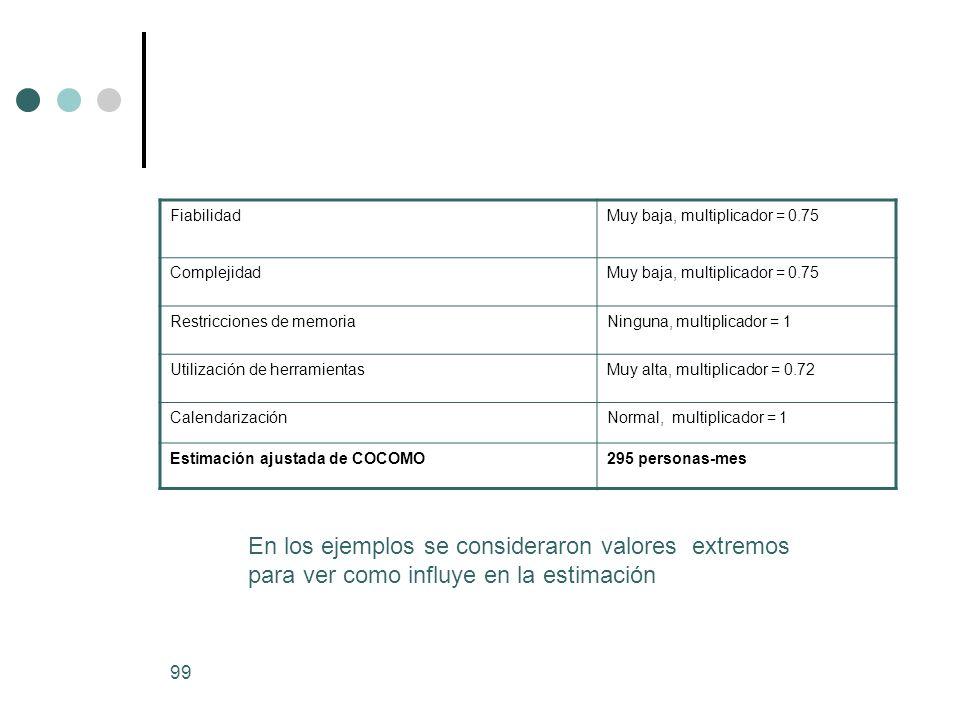 Fiabilidad Muy baja, multiplicador = 0.75. Complejidad. Restricciones de memoria. Ninguna, multiplicador = 1.