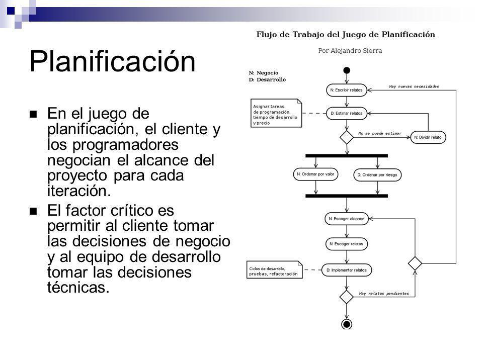 Planificación En el juego de planificación, el cliente y los programadores negocian el alcance del proyecto para cada iteración.