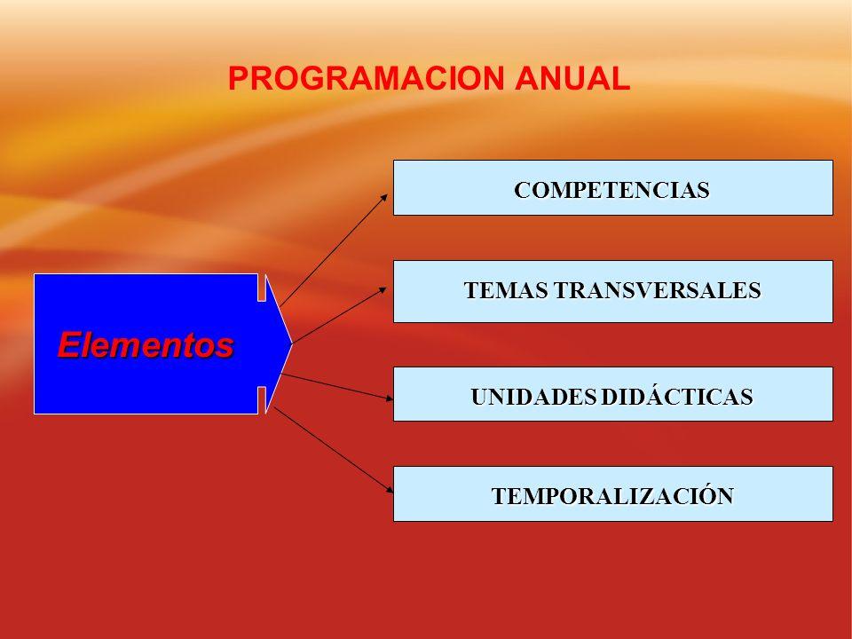 Elementos PROGRAMACION ANUAL COMPETENCIAS TEMAS TRANSVERSALES