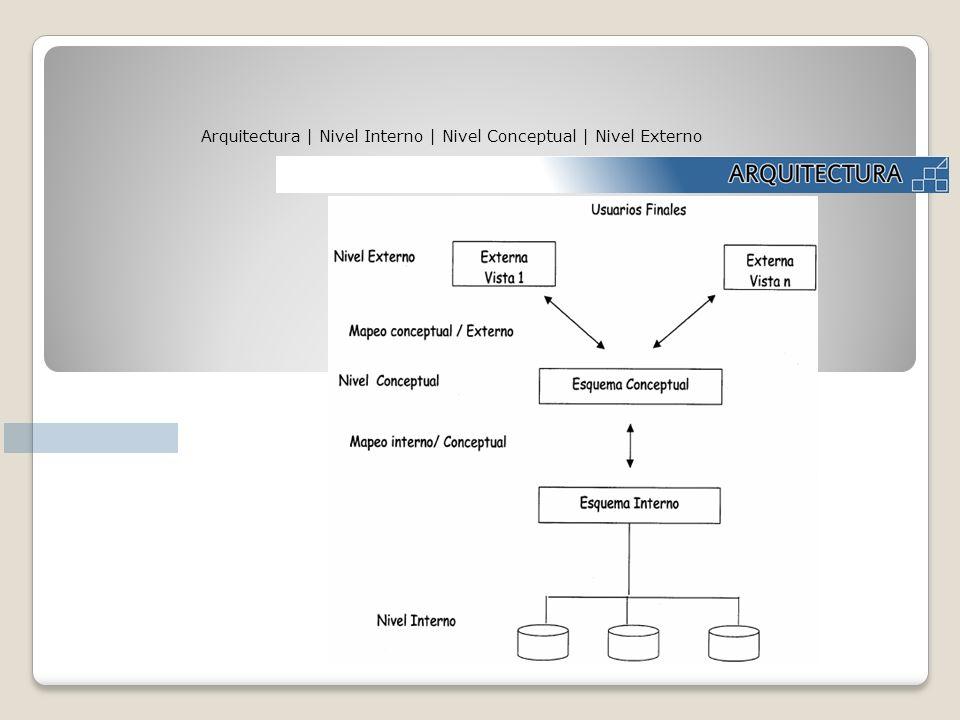 Arquitectura | Nivel Interno | Nivel Conceptual | Nivel Externo