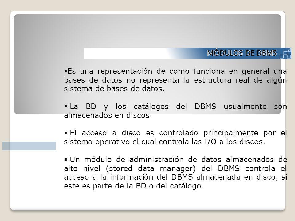 Es una representación de como funciona en general una bases de datos no representa la estructura real de algún sistema de bases de datos.