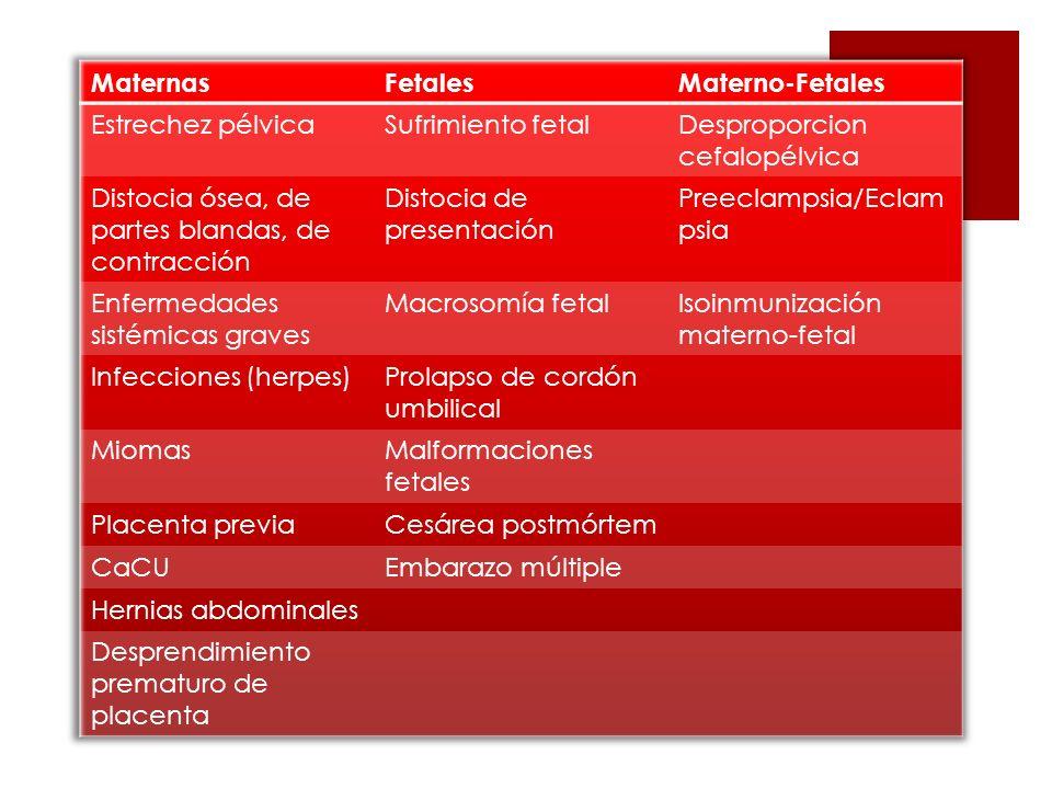 Maternas Fetales. Materno-Fetales. Estrechez pélvica. Sufrimiento fetal. Desproporcion cefalopélvica.