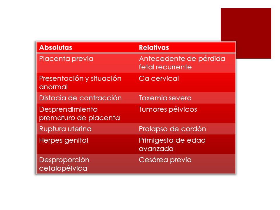 Absolutas Relativas. Placenta previa. Antecedente de pérdida fetal recurrente. Presentación y situación anormal.