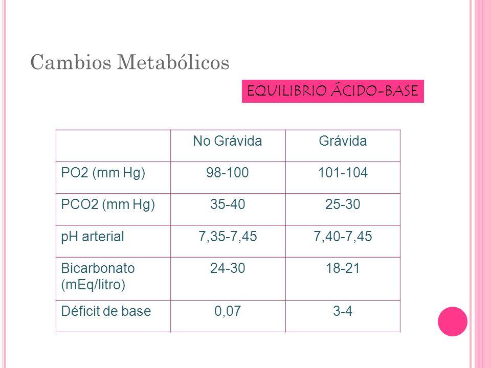 Cambios Metabólicos EQUILIBRIO ÁCIDO-BASE No Grávida Grávida