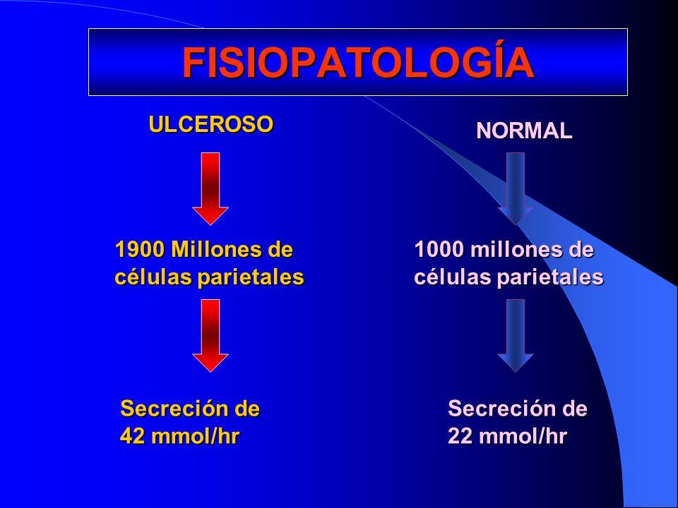 FISIOPATOLOGÍA ULCEROSO NORMAL 1900 Millones de células parietales