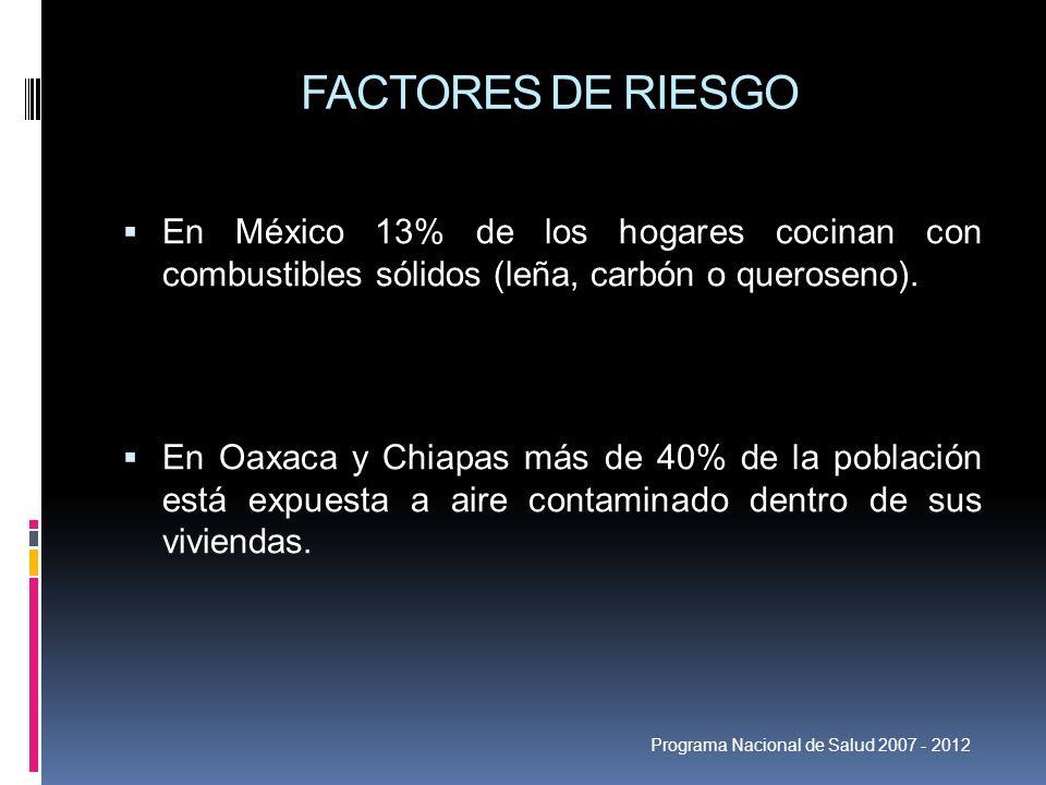 FACTORES DE RIESGOEn México 13% de los hogares cocinan con combustibles sólidos (leña, carbón o queroseno).