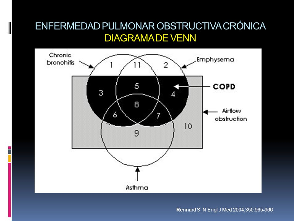 ENFERMEDAD PULMONAR OBSTRUCTIVA CRÓNICA DIAGRAMA DE VENN