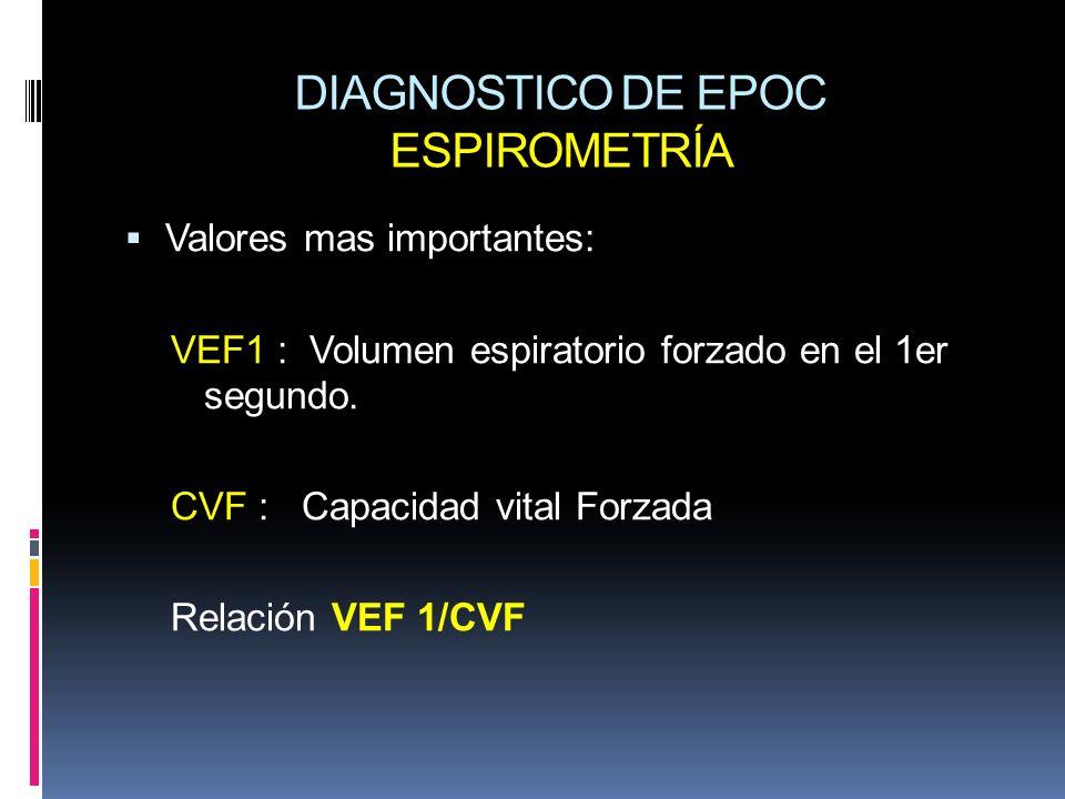 DIAGNOSTICO DE EPOC ESPIROMETRÍA