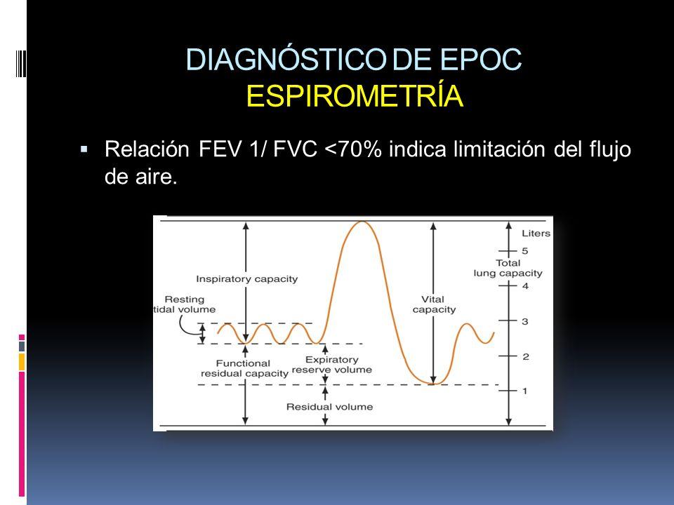 DIAGNÓSTICO DE EPOC ESPIROMETRÍA