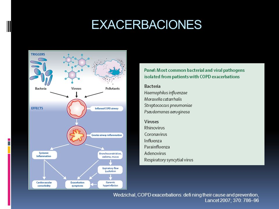 EXACERBACIONES Wedzichal, COPD exacerbations: defi ning their cause and prevention, Lancet 2007; 370: 786–96.