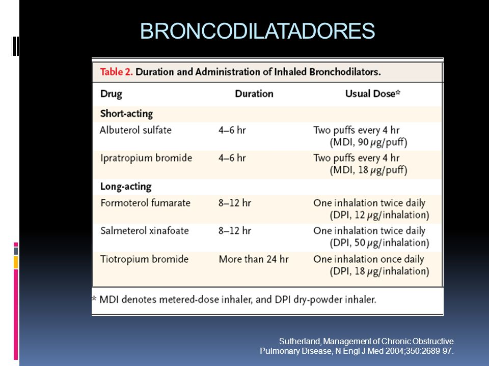 BRONCODILATADORES Sutherland, Management of Chronic Obstructive