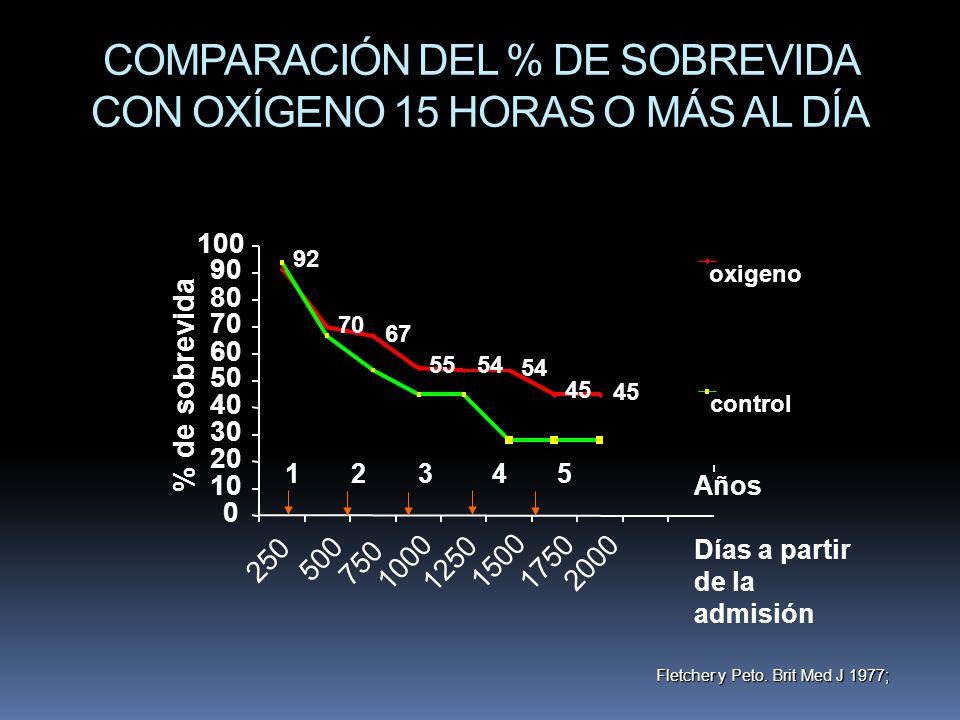 COMPARACIÓN DEL % DE SOBREVIDA CON OXÍGENO 15 HORAS O MÁS AL DÍA