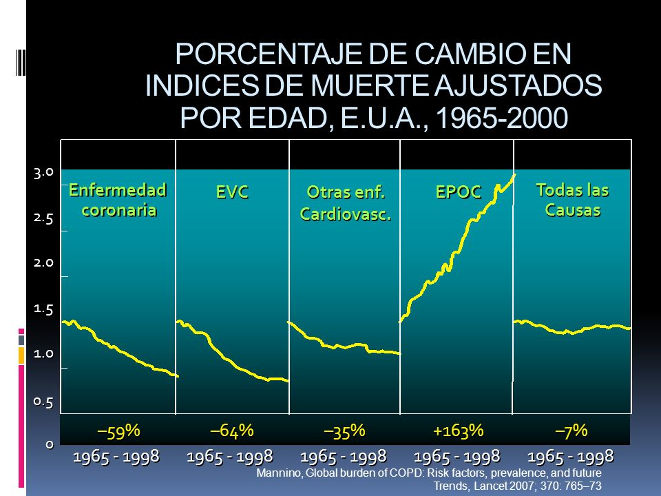 PORCENTAJE DE CAMBIO EN INDICES DE MUERTE AJUSTADOS POR EDAD, E. U. A