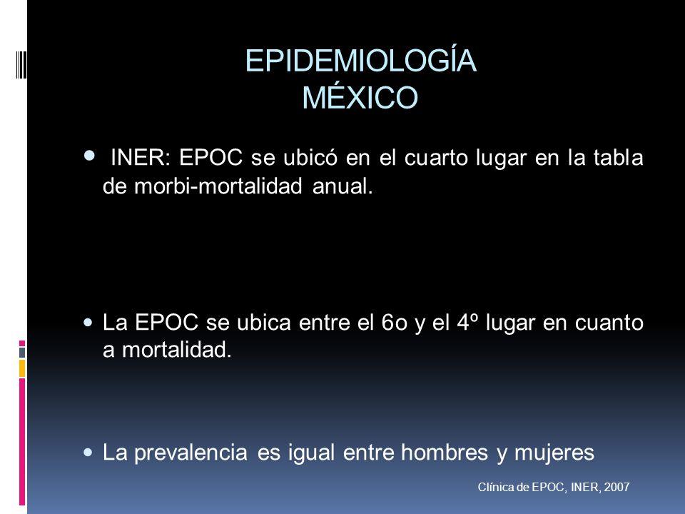 EPIDEMIOLOGÍA MÉXICO INER: EPOC se ubicó en el cuarto lugar en la tabla de morbi-mortalidad anual.