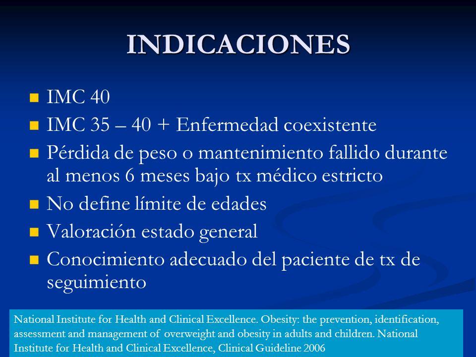 INDICACIONES IMC 40 IMC 35 – 40 + Enfermedad coexistente
