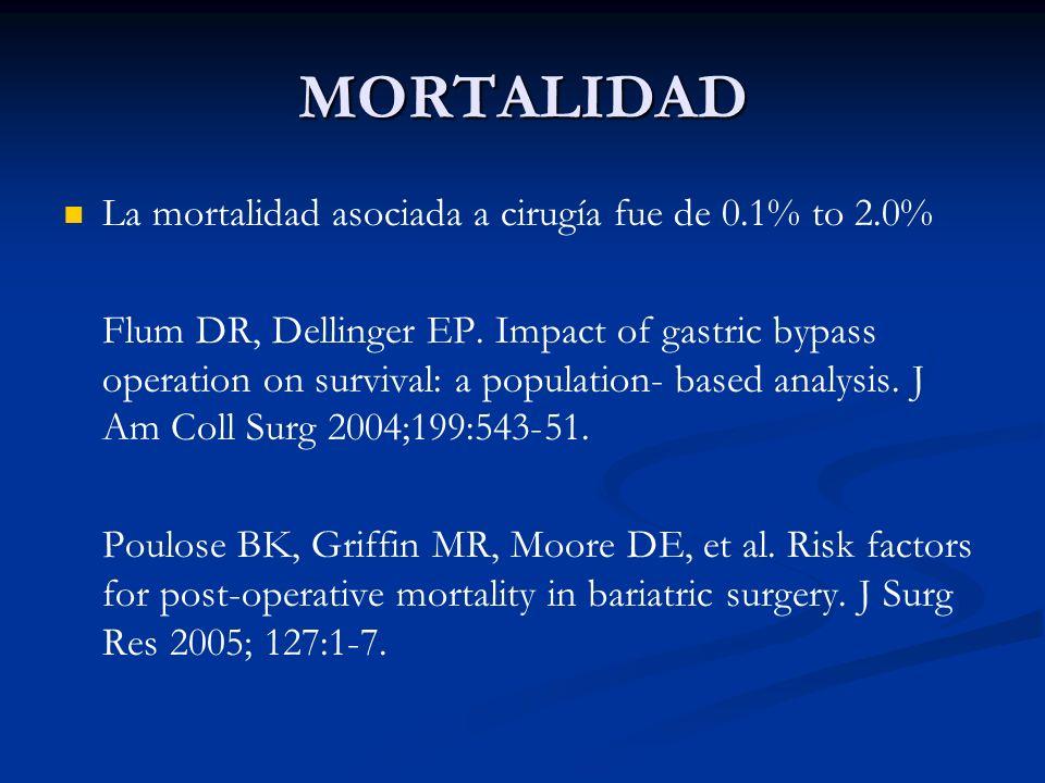 MORTALIDAD La mortalidad asociada a cirugía fue de 0.1% to 2.0%
