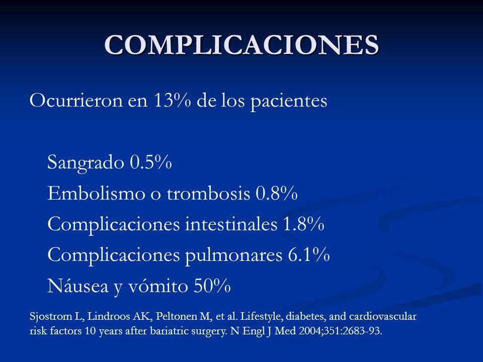 COMPLICACIONES Ocurrieron en 13% de los pacientes Sangrado 0.5%