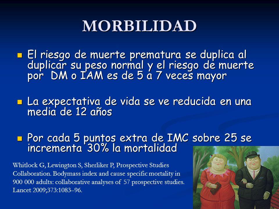 MORBILIDAD El riesgo de muerte prematura se duplica al duplicar su peso normal y el riesgo de muerte por DM o IAM es de 5 a 7 veces mayor.