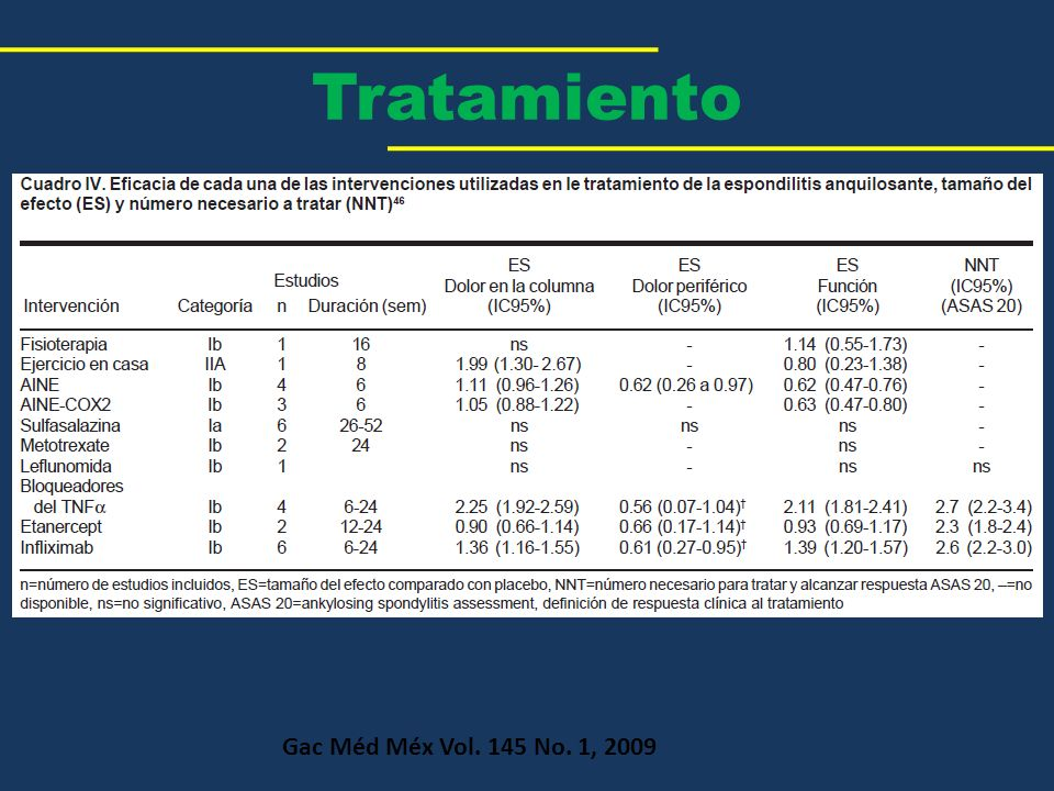Tratamiento Gac Méd Méx Vol. 145 No. 1, 2009