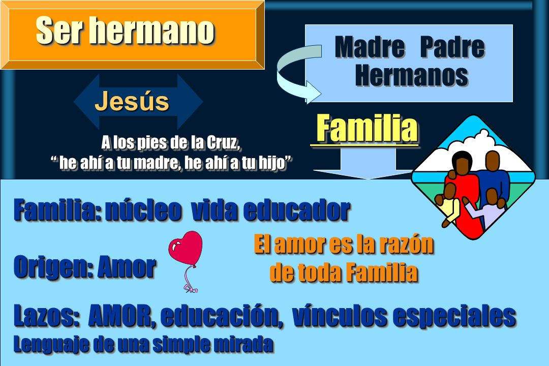 Ser hermano Familia Dios Padre Madre Hermanos Jesús