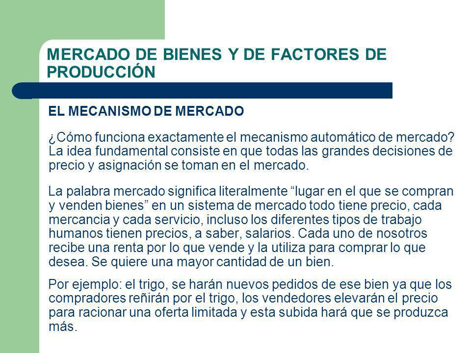 MERCADO DE BIENES Y DE FACTORES DE PRODUCCIÓN