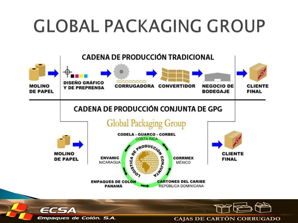 GLOBAL PACKAGING GROUP