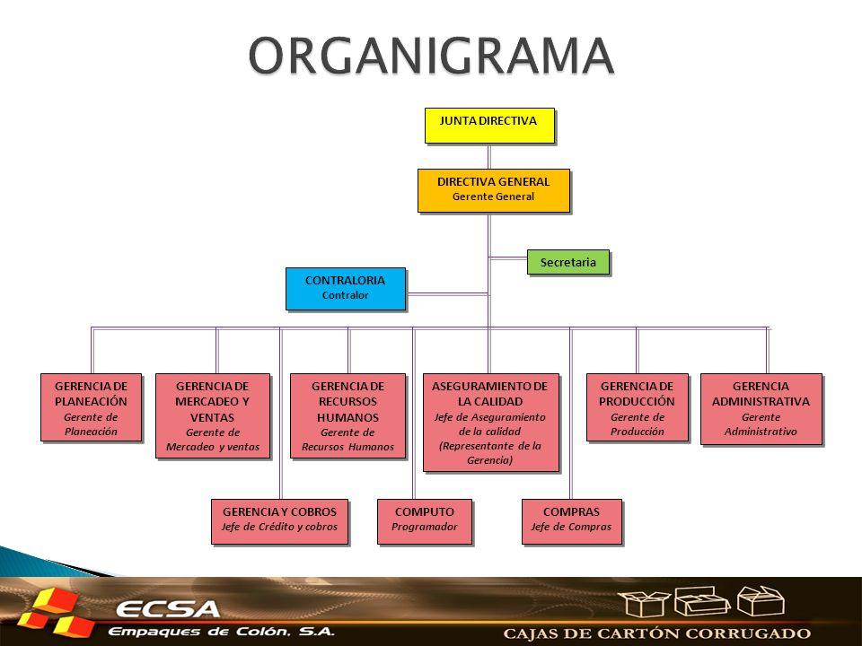 ORGANIGRAMA CONTRALORIA JUNTA DIRECTIVA DIRECTIVA GENERAL
