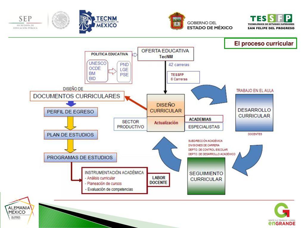 TECNOLÓGICO DE ESTUDIOS SUPERIORES DE SAN FELIPE DEL PROGRESO - ppt ...