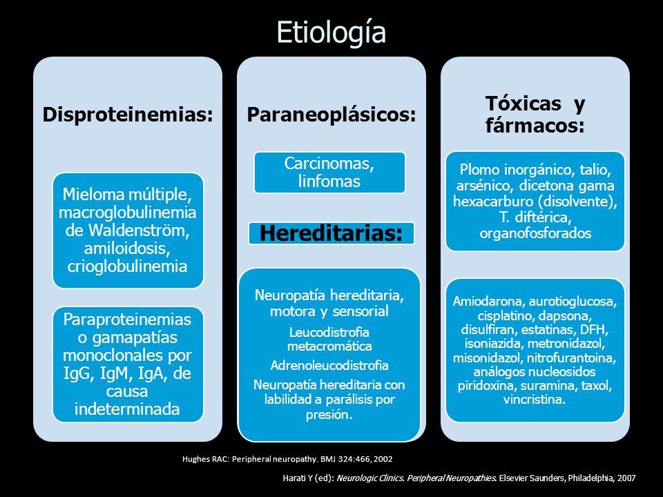 Etiología Hereditarias: