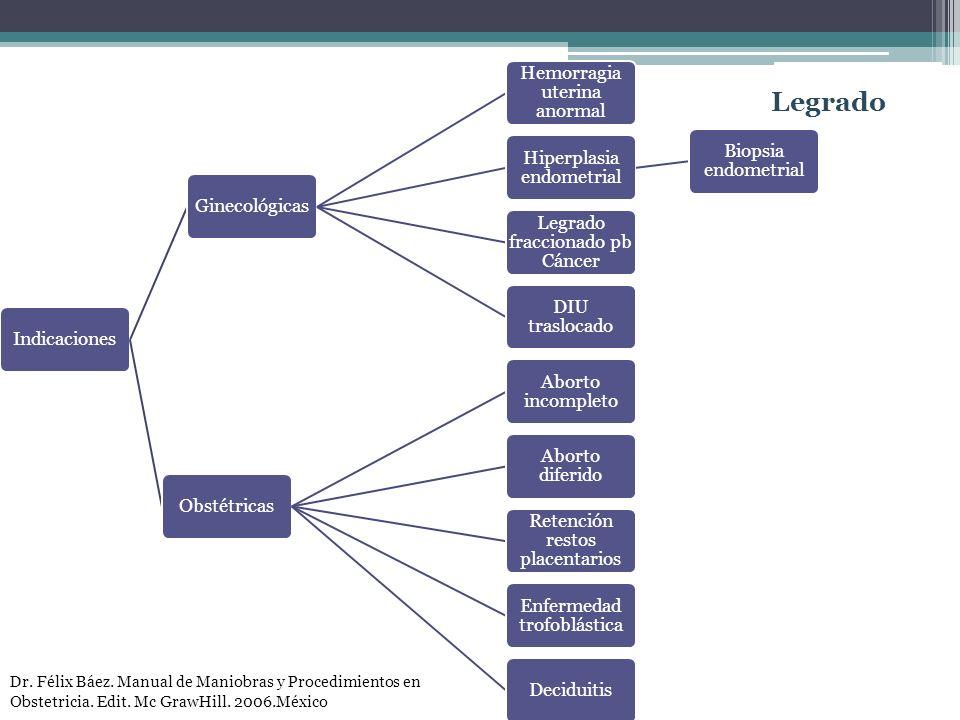 Indicaciones Ginecológicas. Hemorragia uterina anormal. Hiperplasia endometrial. Biopsia endometrial.