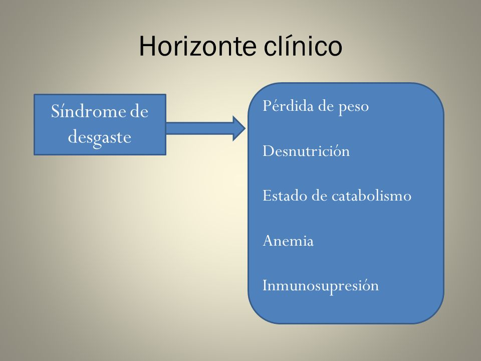Horizonte clínico Síndrome de desgaste Pérdida de peso Desnutrición