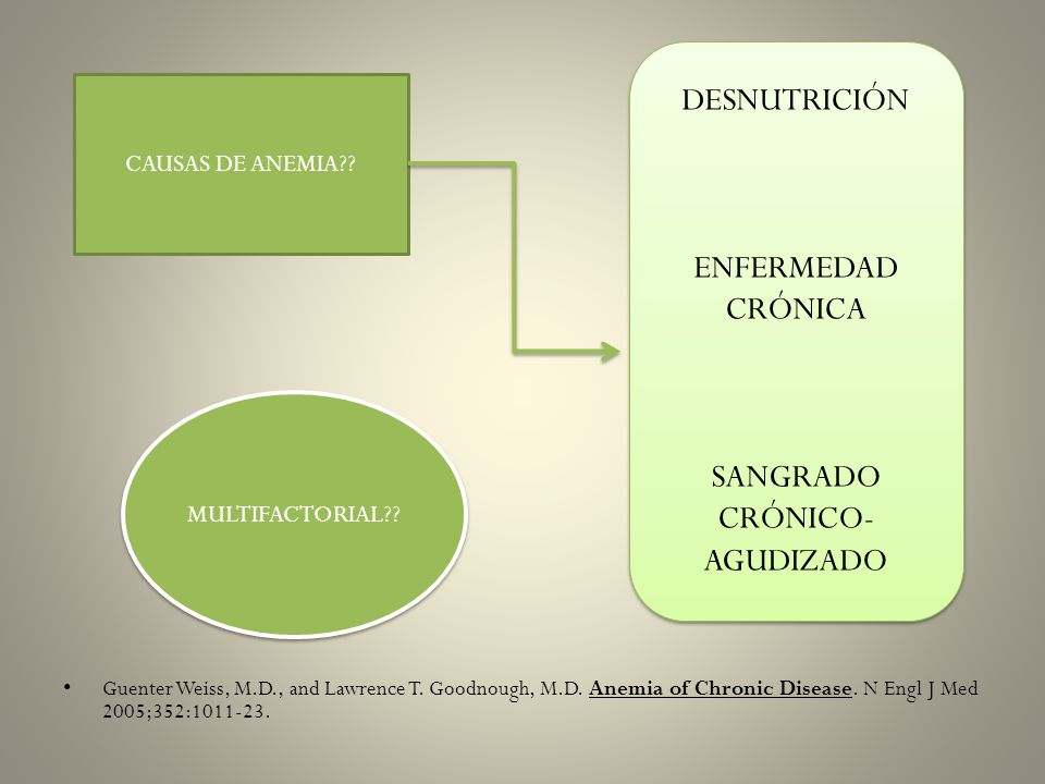 SANGRADO CRÓNICO- AGUDIZADO