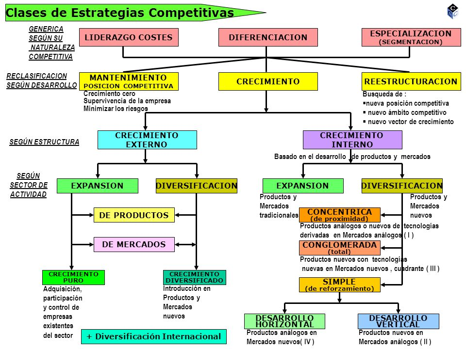 Clases de Estrategias Competitivas