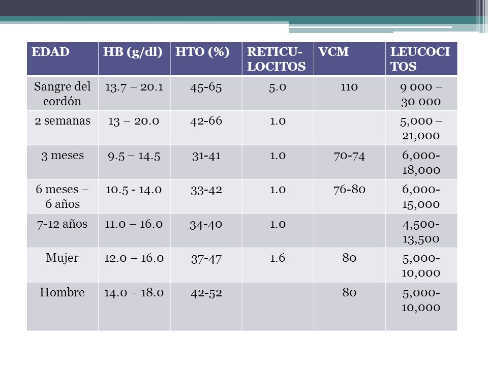 EDAD HB (g/dl) HTO (%) RETICU- LOCITOS. VCM. LEUCOCITOS. Sangre del cordón. 13.7 – 20.1. 45-65.
