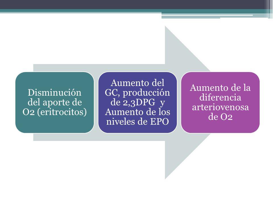 Disminución del aporte de O2 (eritrocitos)