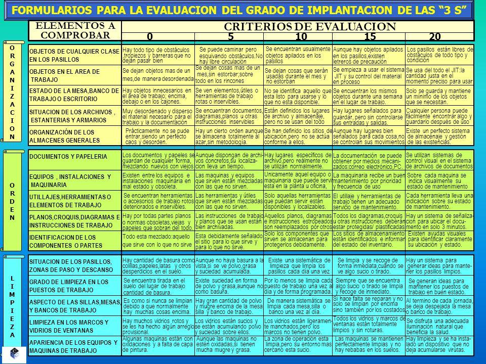 FORMULARIOS PARA LA EVALUACION DEL GRADO DE IMPLANTACION DE LAS 3 S