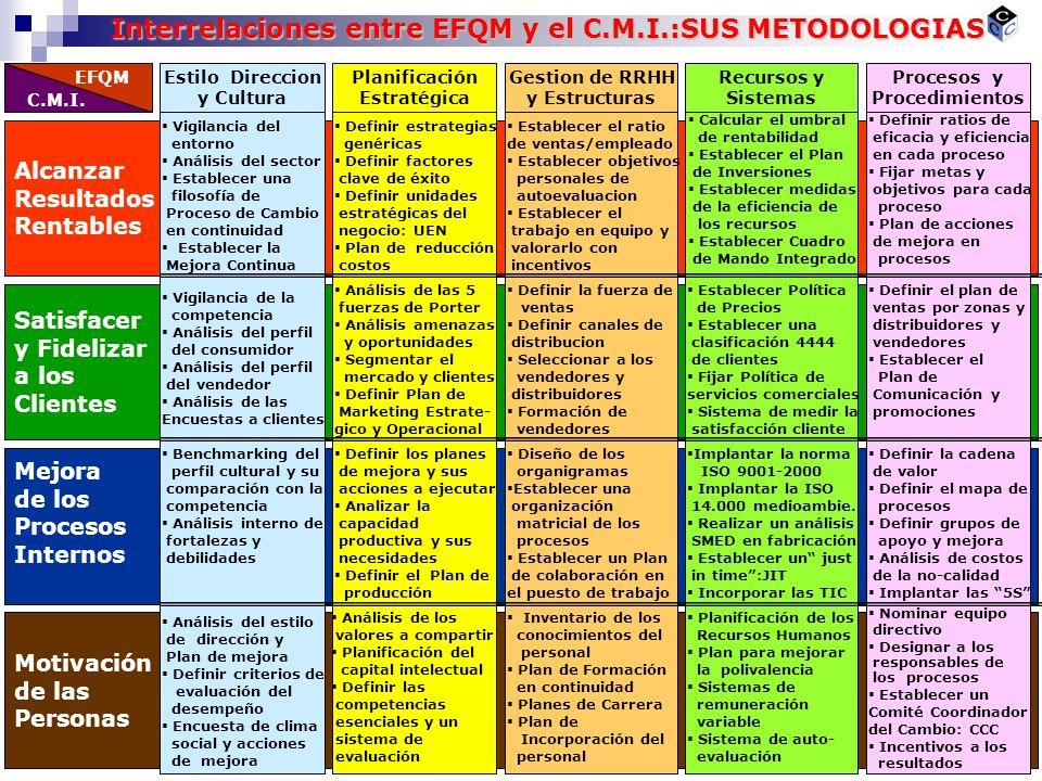 Interrelaciones entre EFQM y el C.M.I.:SUS METODOLOGIAS