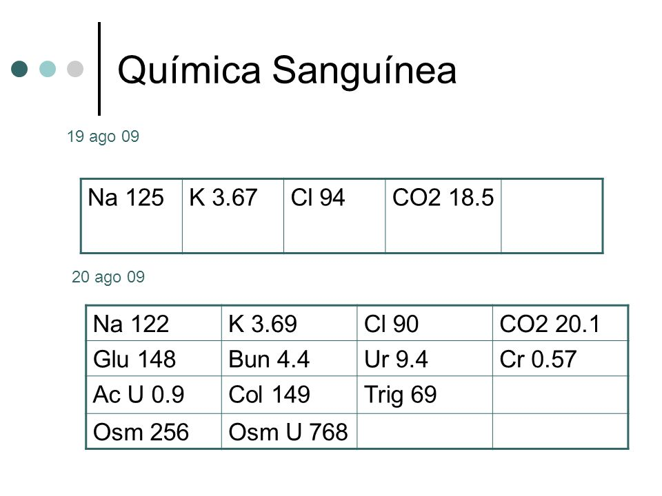 Química Sanguínea Na 125 K 3.67 Cl 94 CO2 18.5 Na 122 K 3.69 Cl 90